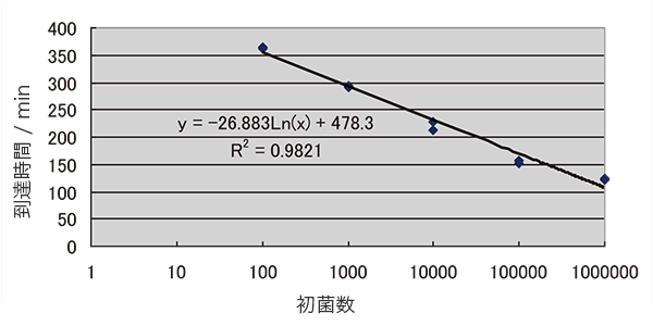 大腸菌増殖の測定データ02