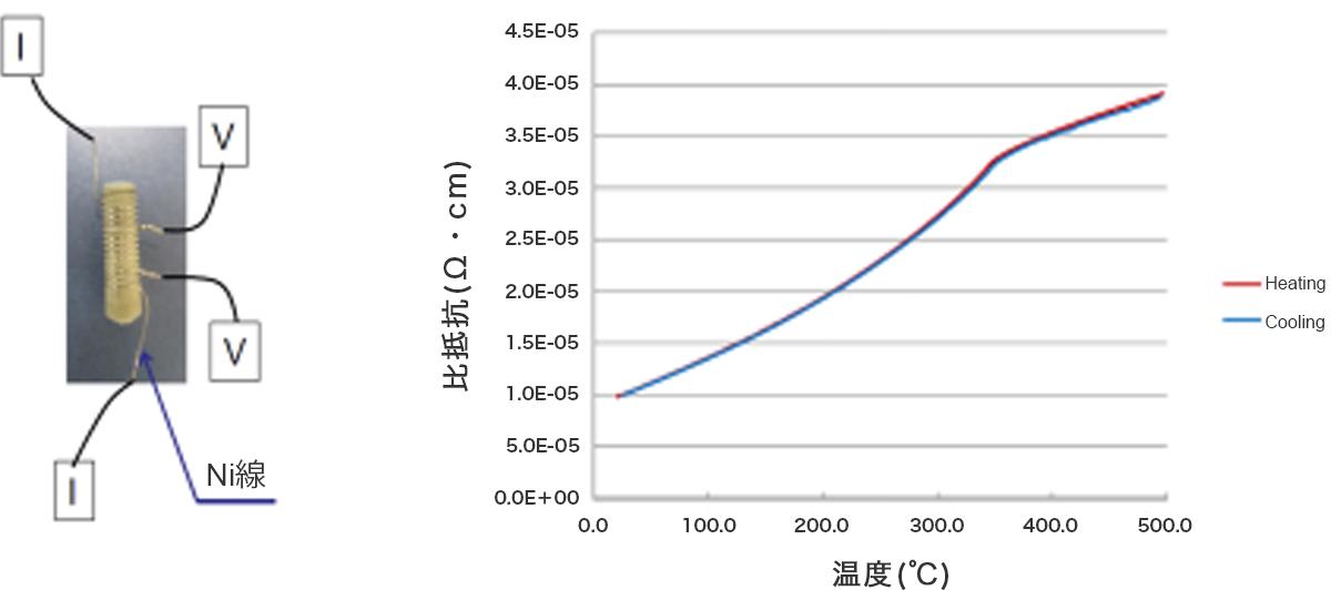 測定データ1 Niのキュリーポイント計測