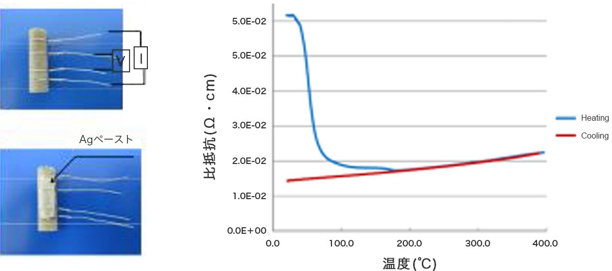 測定データ2 銀ペーストの焼結